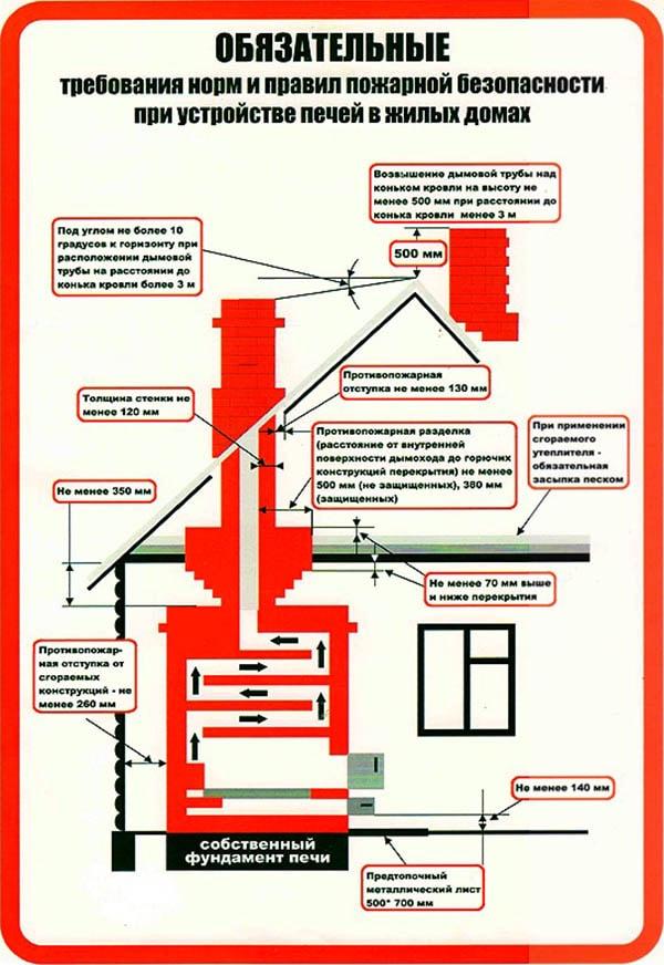Дымоходы правила противопожарной керамические дымоходы в гомеле
